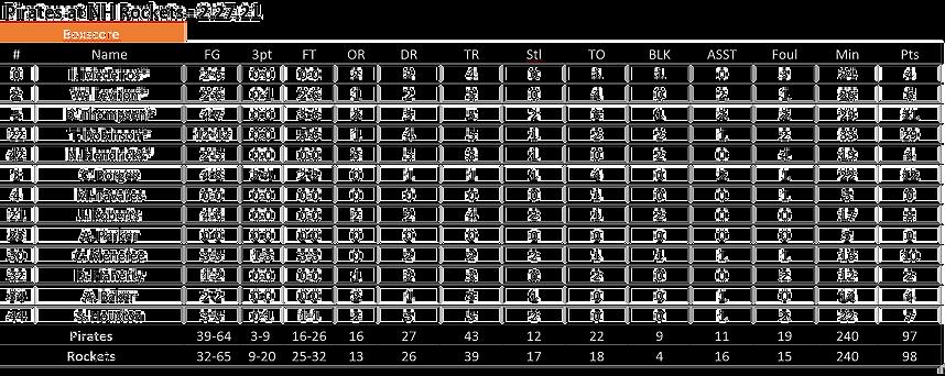 Pirates%20at%20NH%20Rockets%202.27_edite