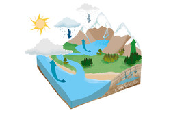 Les changements d'états de l'eau