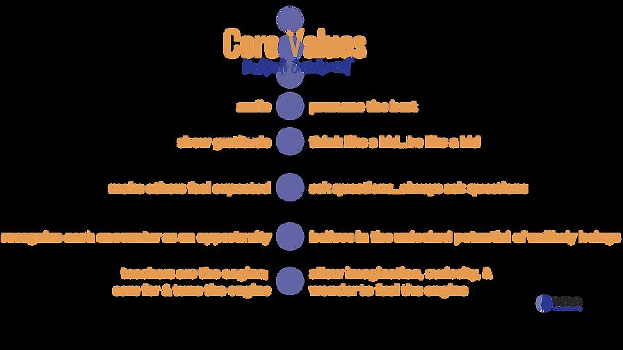 Numinds Core Values.png