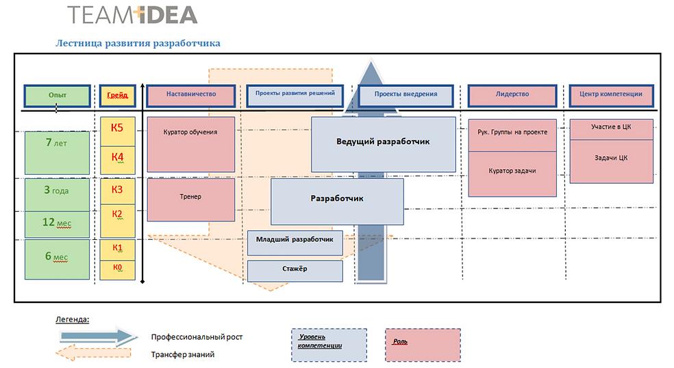лестница развития разработчика.png