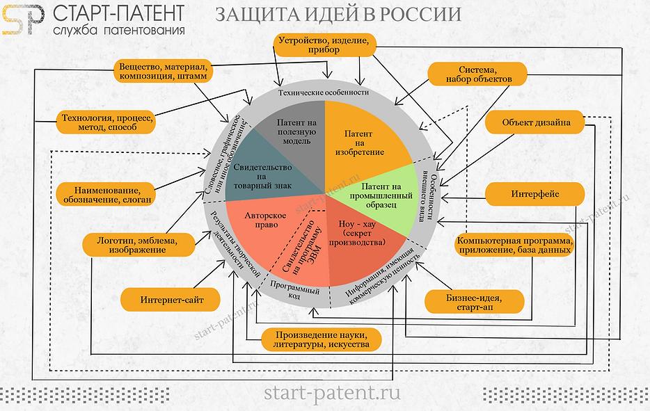 Патентование идей в Россииэ