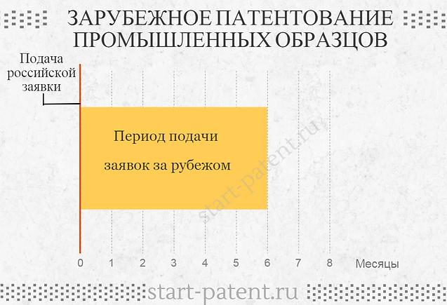 Зарубежное патентование промышленных образцов, патентование промышленного образца зарубежом