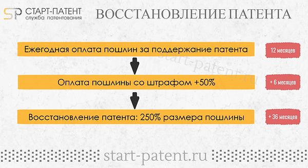 Восстановление патента