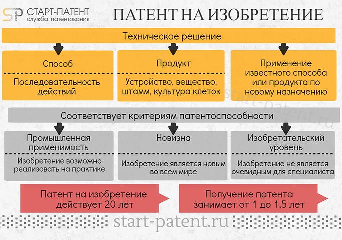 патентование изобретения, получение патента в РФ, регистрация изобретения