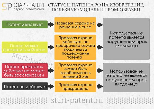 Статус патента РФ