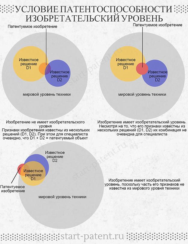 Условие патентоспособности изобретательский уровень для изобретения и полезной модели, критерий патентоспособности изобретательский уровнь