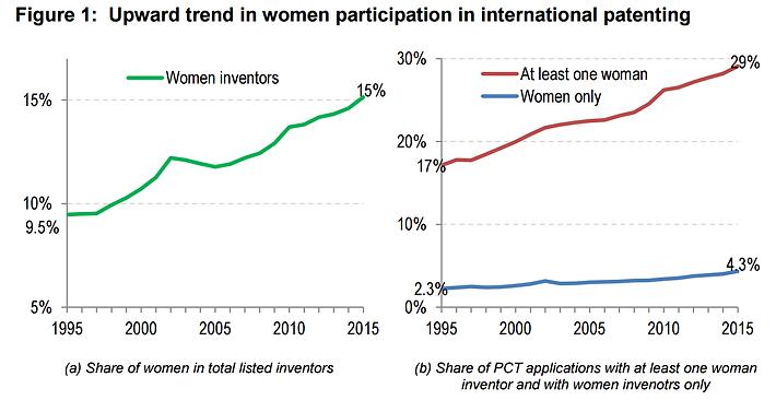Количество женщин изобретателей растет с каждым годом.