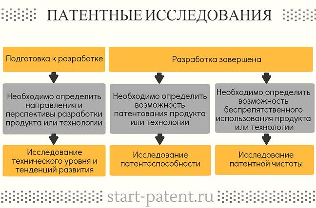 Виды патентных исследований, выбор типа патентного исследования