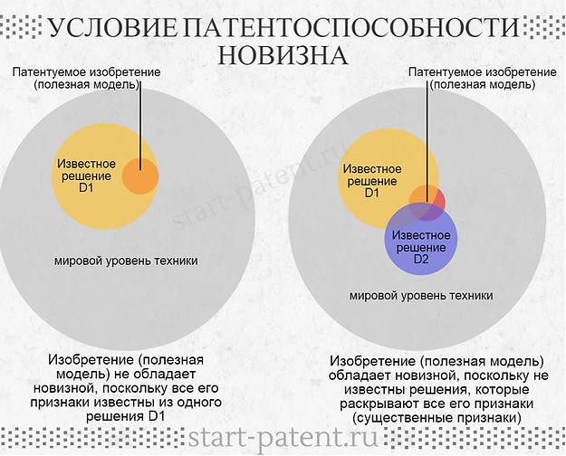 Условия патентоспособности новизна изобретения и полезной модели, критерий патентоспособности новизна