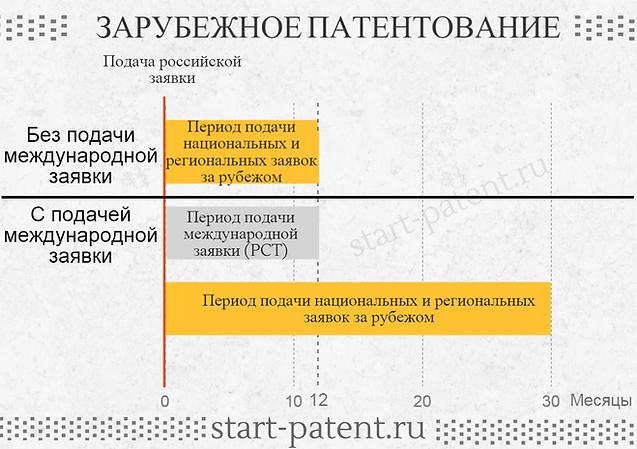 Зарубежное патентование, патентование за рубежом изобретений и полезных моделей, международная заявка, заявка PCT, международный патент