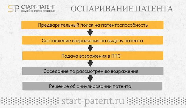 Оспаривание и аннулирование патента, отмена регистрации