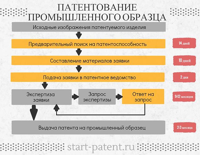 Патентование промышленного образца, патент на промышленный образец, регистрация патента на промышленный образец