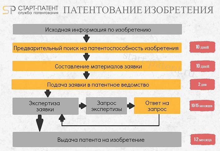 патентование изобретений, регистрация изобретений в России, получение патента