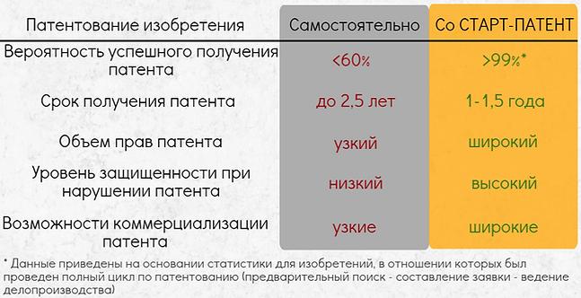 Патентование изобретений Получение патента Патентование изобретения получение патента в РФ регистрация изобретения