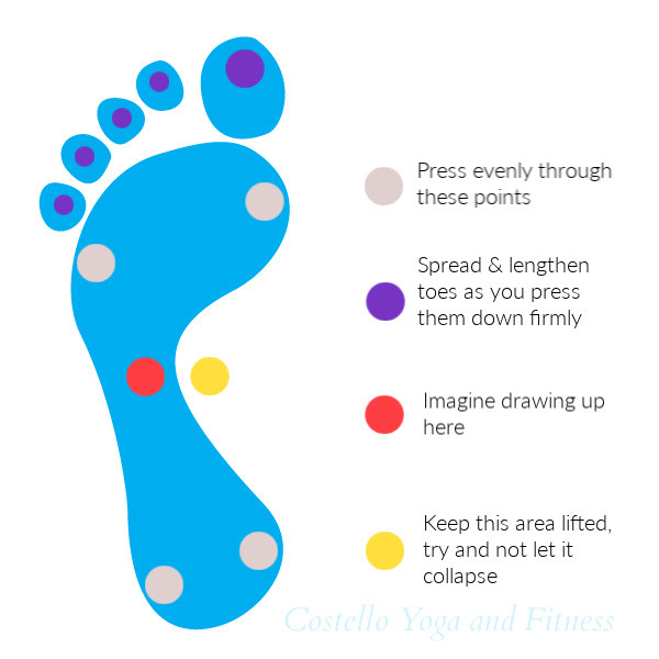 Four Corners of the foot