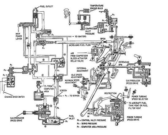 What Makes Up The Lycoming T53 Ta Series Fuel Control System