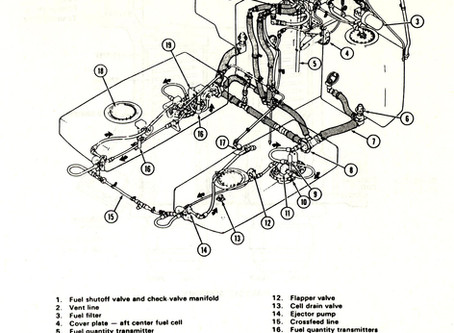 UH-1D/H/V Fuel System