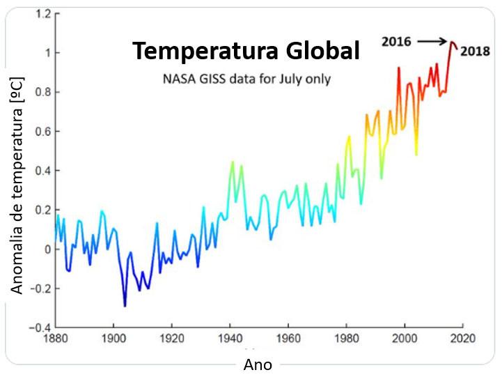 Histórico Temperatura Global - NASA (somente julho) - É conosco