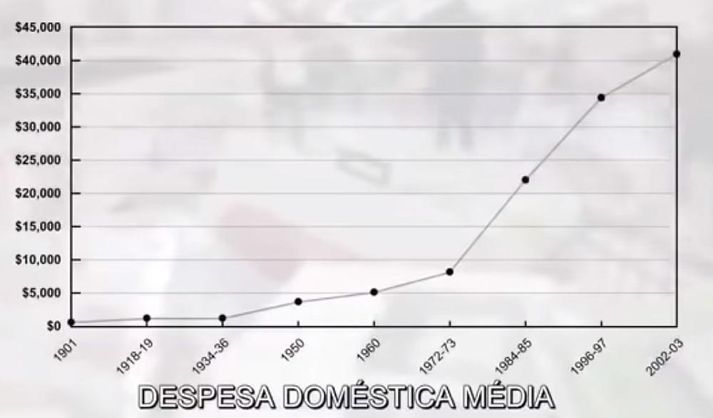 Grafico Despesa Doméstica Média - É conosco