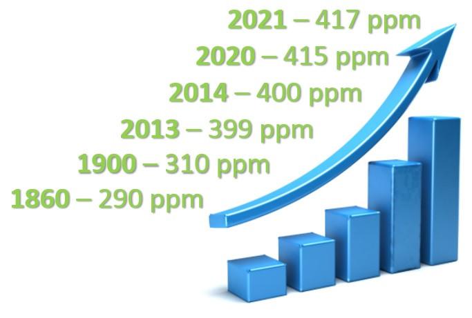 Concentração de CO2 na atmosfera - Portal É conosco