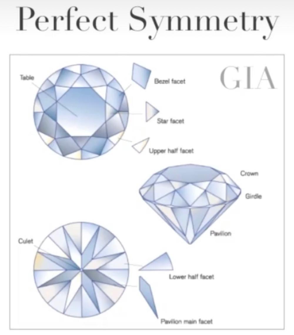 GIA, round brilliant cut diamond, ideal cut, symmetry, facets