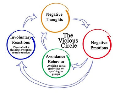 vicious cycle anxiety.jpg