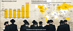 El Regreso de los Judios