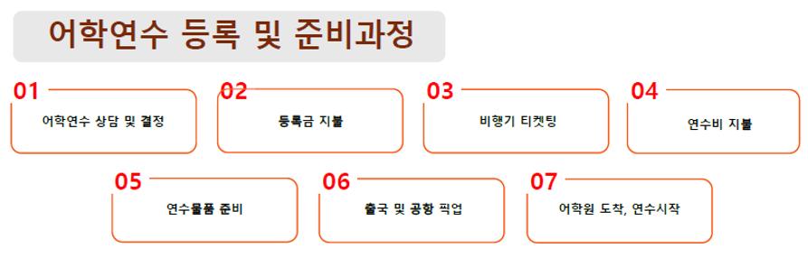 연수 등록절차 한국.png