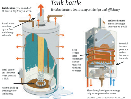 Tank vs. Tankless Water Heaters