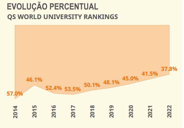 Crédito: QS World University Ranking