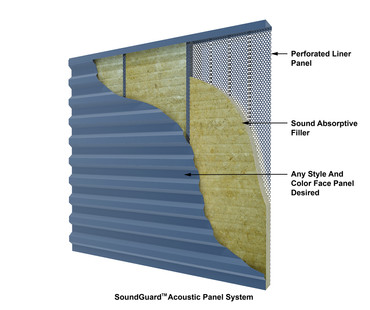 Soundguard Acoustic Panel System Illustration