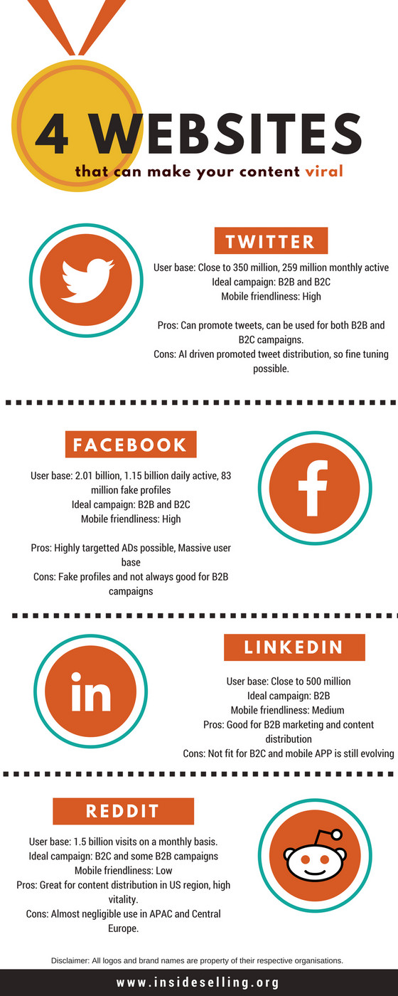 4 websites to make your content viral (infographic)