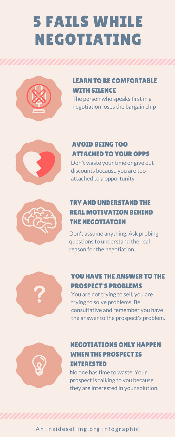 The negotiation fails infographic
