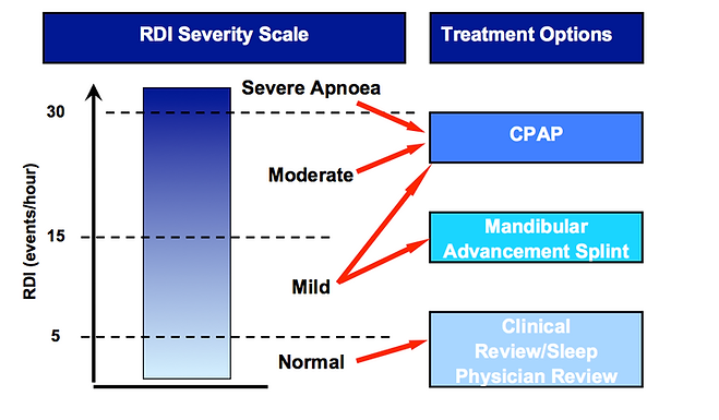 Sleep Apnoea Treatment Pathways