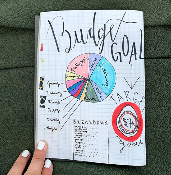 A wedding budget bullet journal page with a colorful pie chart.