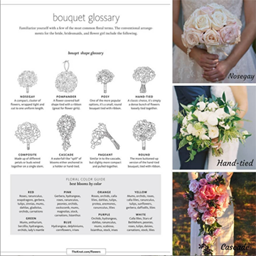 A table showing a black and white illustration of the following bouquet types: nosegay, pomander, posy, hand tied, composite, cascade, pageant, and round. There are three example photos on the right-hand side showing a nosegay bouquet, a hand-tied bouquet, and a cascade bouquet.