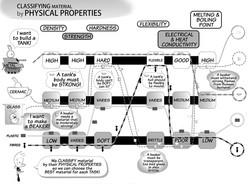 Classifying Material
