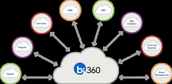 BI360 data warehouse