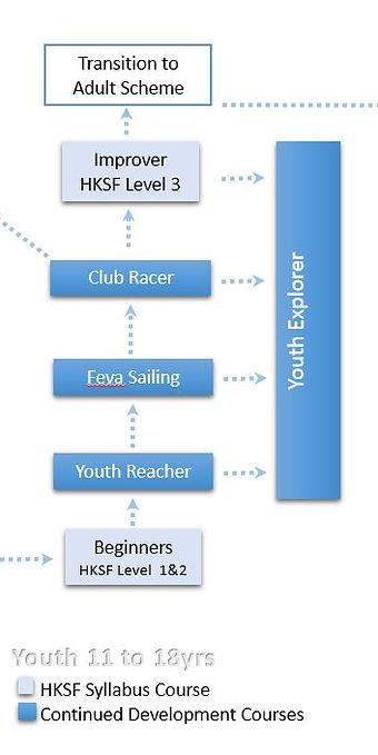 Youth Pathway.JPG