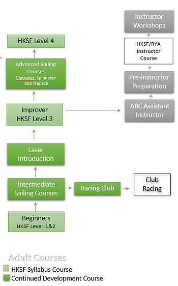 Adult sailing pathway.JPG