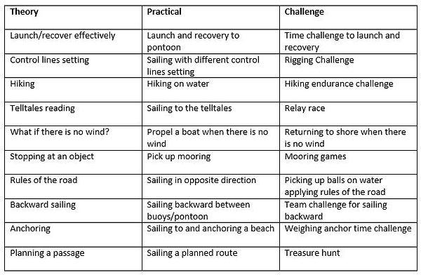 Explorer Programme lessons.JPG