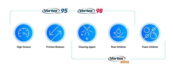 Caltex Vortex Premium Fuel Benefits Desk