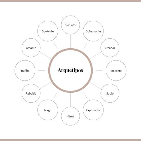 Notas_ ¿Qué son los Arquetipos de Marcas? Psicoanálisis en el branding.