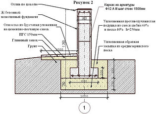 фундамент бетонный