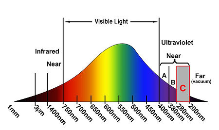 нивелир лазерный цвет лазера