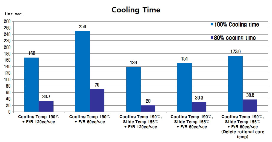 Fig. 2 다양한 냉각 조건 및 환경 하에서 필요한 예상 냉각시간