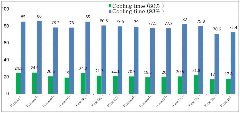 Fig. 5 다른 조합의 냉각 솔루션 하에서 필요한 예상 냉각시간