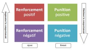 schéma expliquant la différence entre renforcement et punition