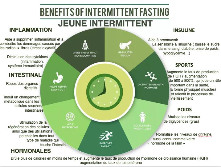 Jeune intermitten, fasting, jeune, naturopathe, lyon, naturopathie-
