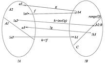 Schroder-Bernstein theorem diagram